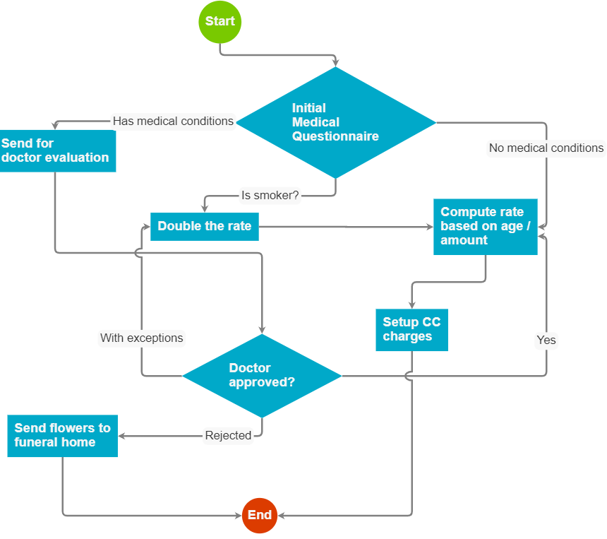 Workflow design: What you shouldn't be looking for ...
