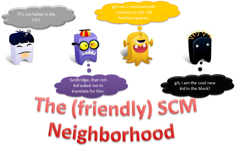 http://ayende.com/Blog/images/ayende_com/Blog/WindowsLiveWriter/ThefriendlySCMneighborhood_E72B/image_thumb.png